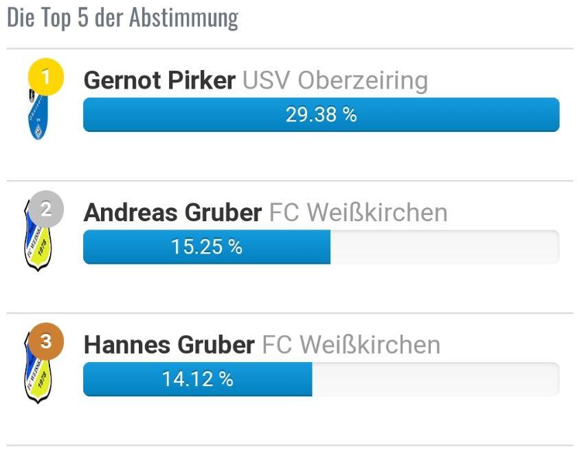 """2 Weißkirchner Spieler im Team der Runde 2 """"Gebietsliga Mur"""""""